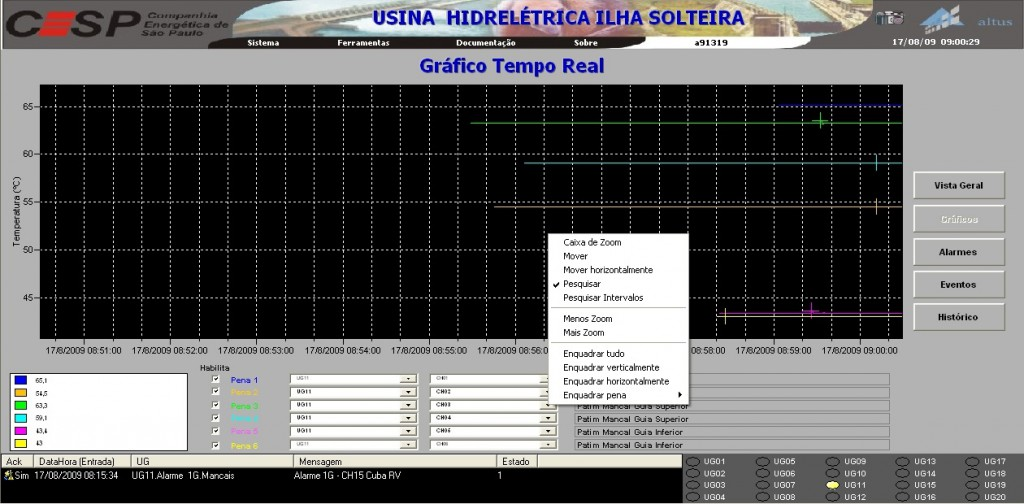 Figure 5. Screen displaying real-time graphical variation of the temperatures registered in UHE Ilha Solteira