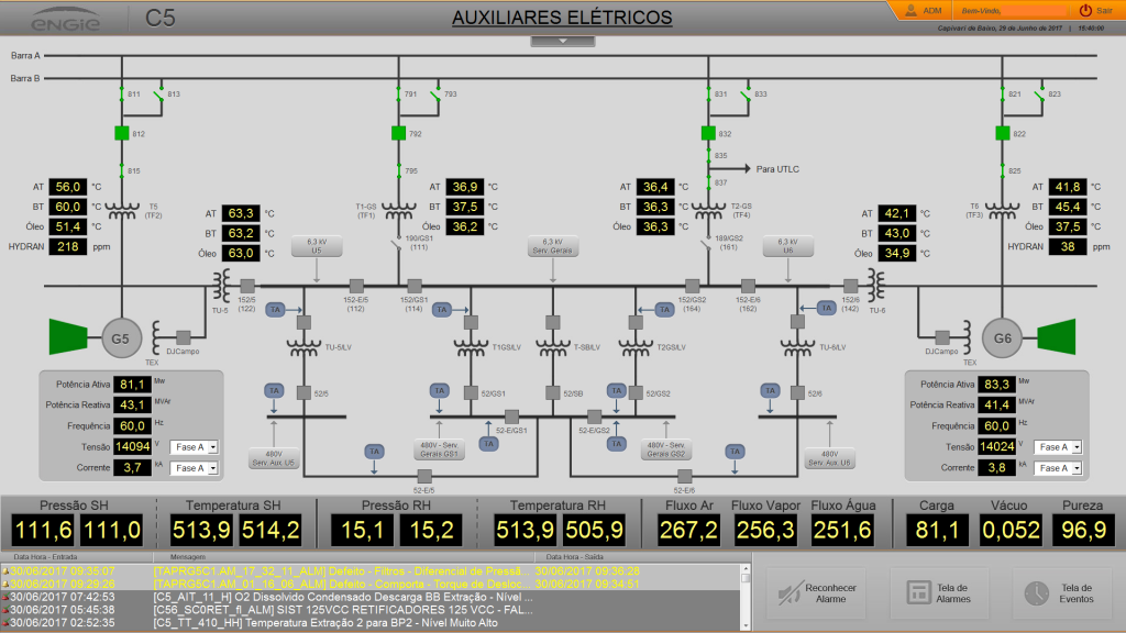 Figura 6. Controle das grandezas elétricas