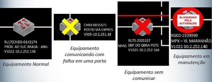 Figura 7. Sinalizações dos equipamentos de comunicação