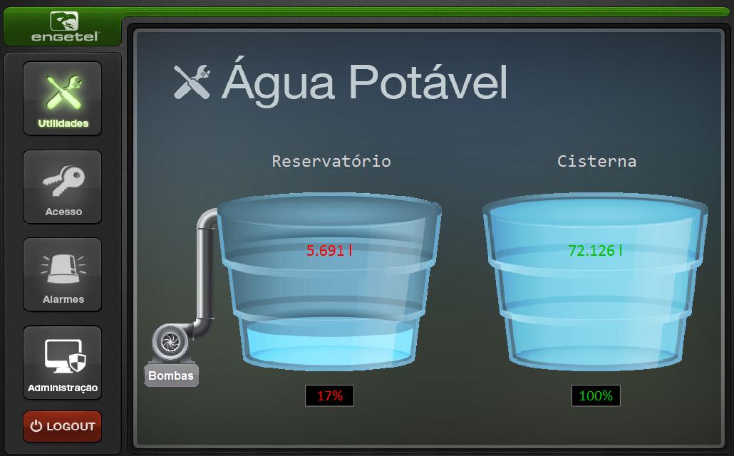 Controle dos níveis da água depositada no reservatório e na cisterna de re-uso