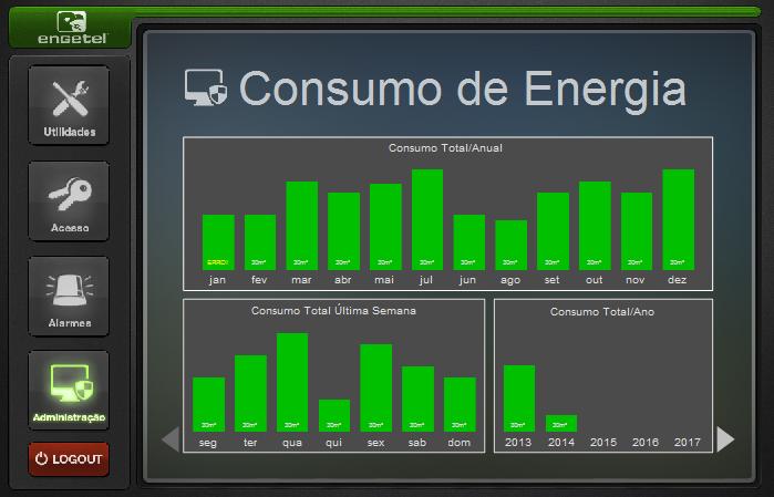 Controle do consumo de energia