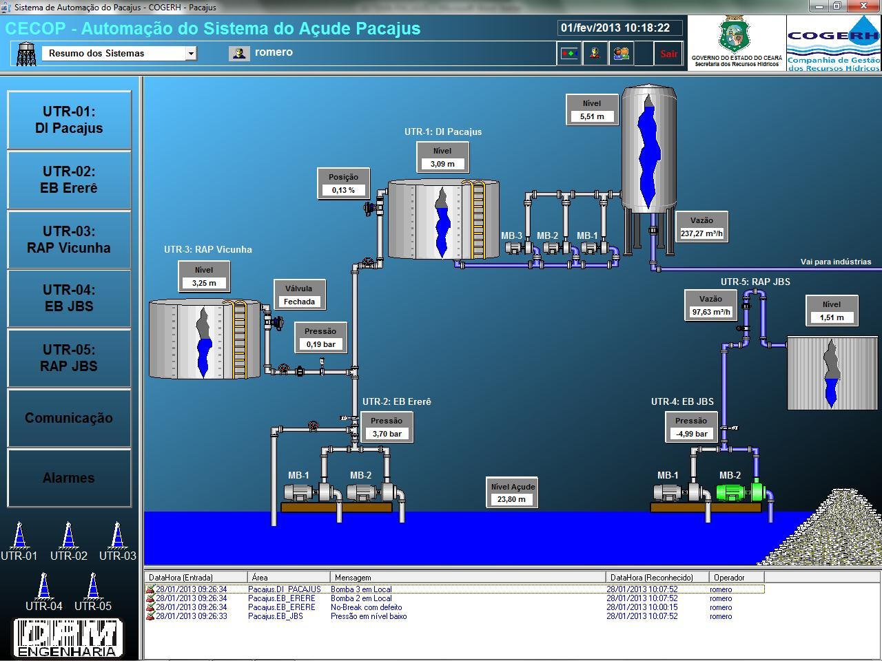 Figure 2. Screen of Pacajús industrial district's supply system control