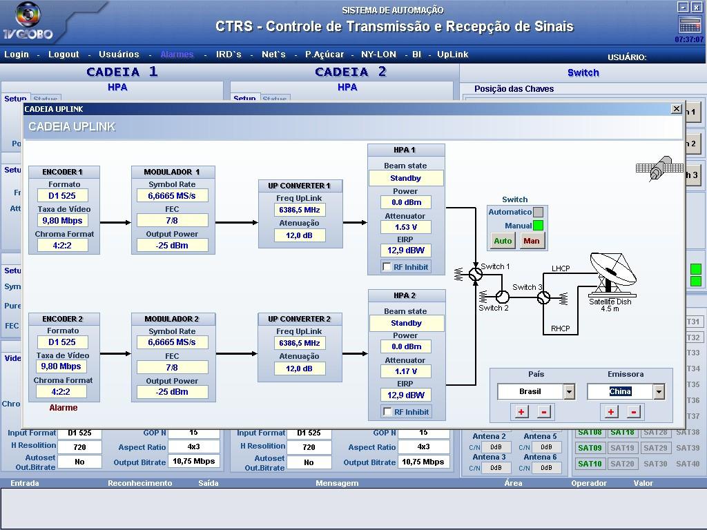 Figura 3. Cadeia de transmissão dos sinais da Globo Rio