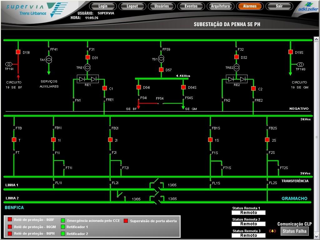 Figure 4. E3 screen displaying circuit breakers status at Penha substation, in Rio de Janeiro. Green, open. Red, closed