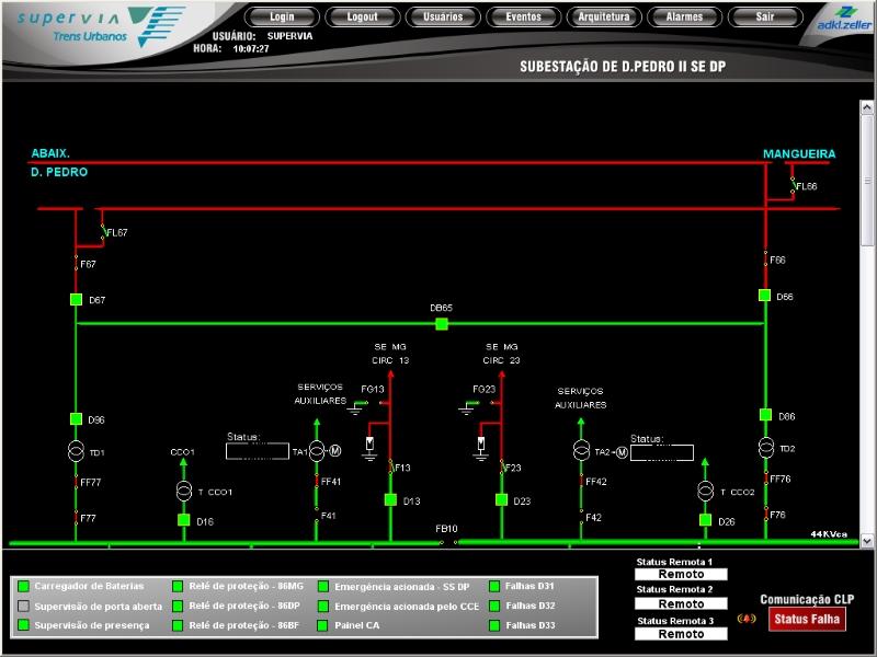 Figure 6. E3 screen monitoring Dom Pedro II substation