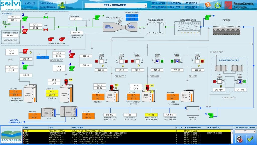 Controle das dosagens dos produtos químicos e equipamentos usados no tratamento da água