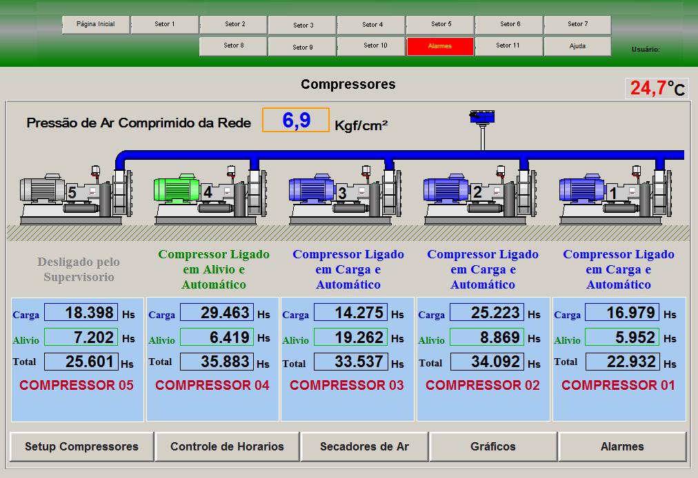 Tela de controle dos compressores
