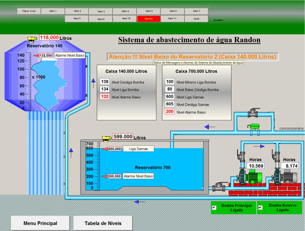 Controle do sistema de abastecimento de água