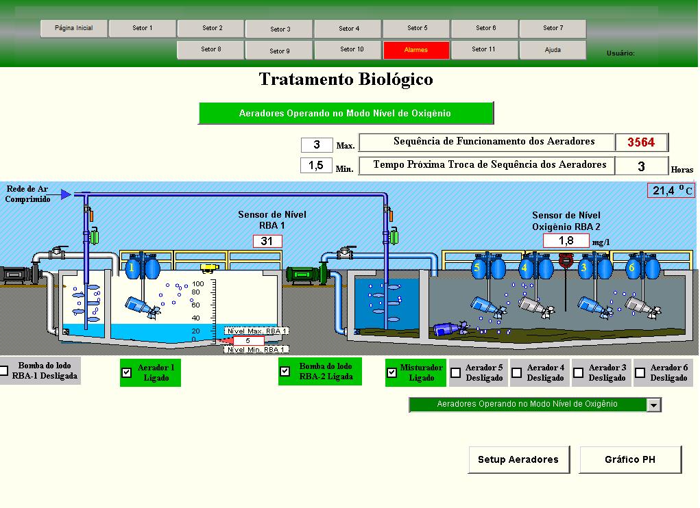 Tela de controle da Estação de Tratamento de Efluentes