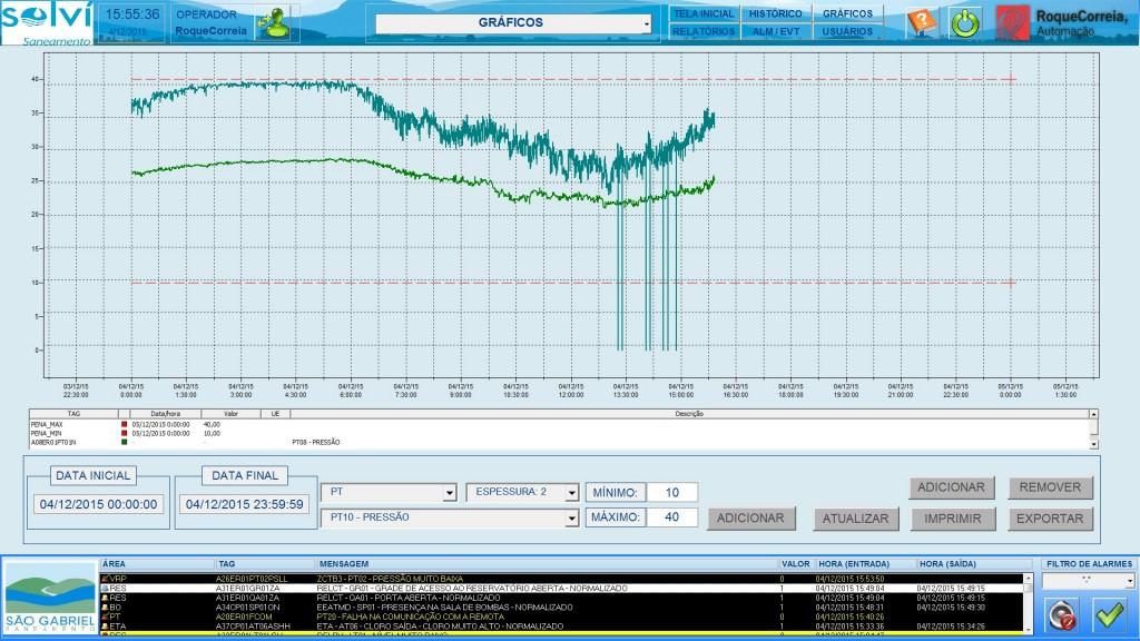 Amostragem gráfica da pressão de bombeamento da água verificada no dia 4 de dezembro de 2015