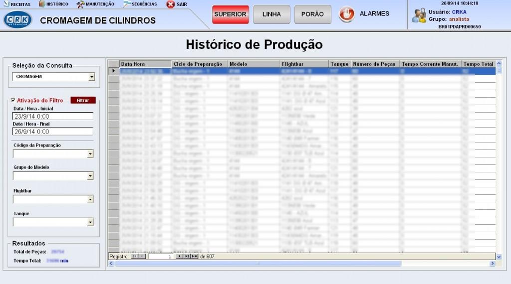 Histórico da produção