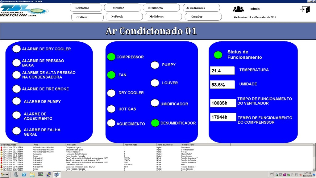 Figura 6. Monitoramento do ar condicionado