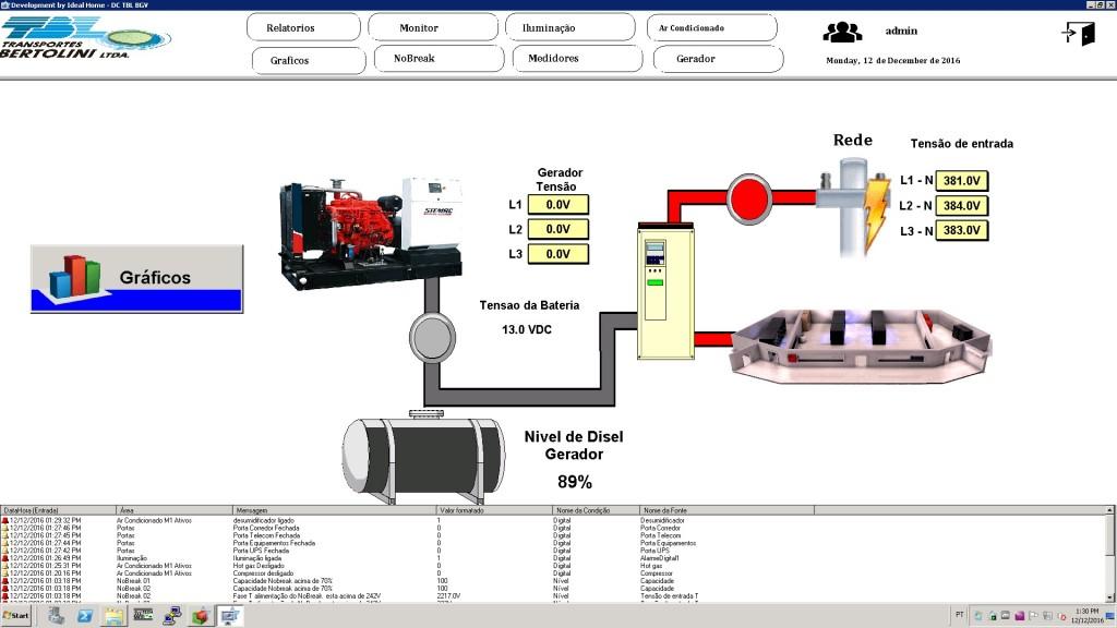 Figura 7. Tela mostrando a alimentação da energia realizada, neste caso, pela concessionária (rede) ao DC