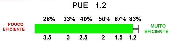Figure 4. PUE updated in real time on the application screen to indicate the DC's usage effectiveness