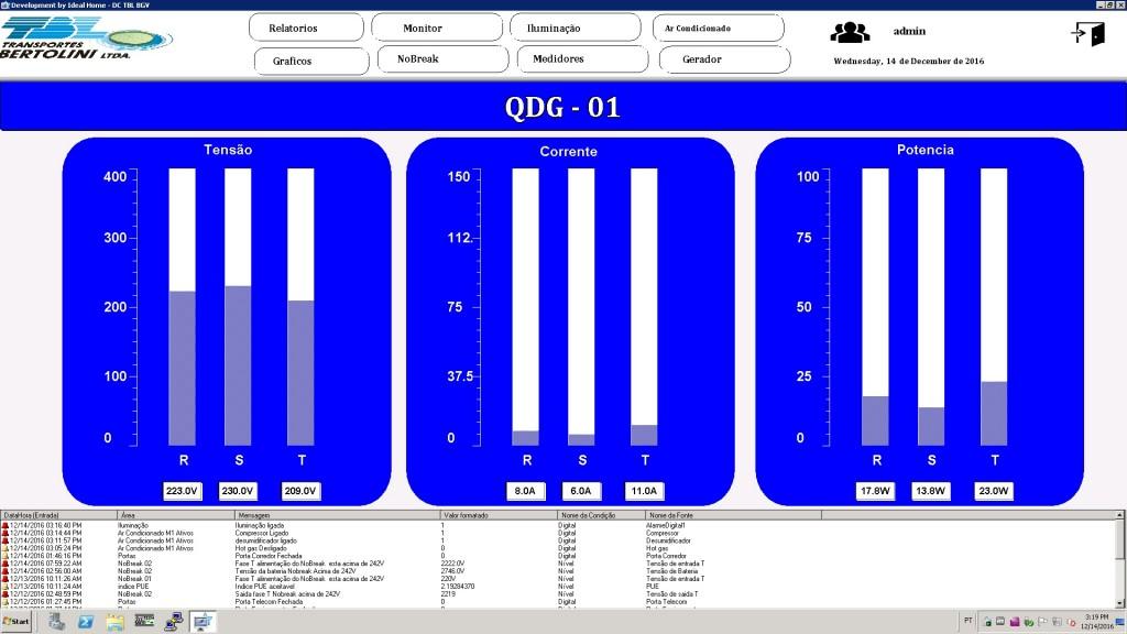 Figura 8. Monitoramento do quadro de distribuição geral de energia