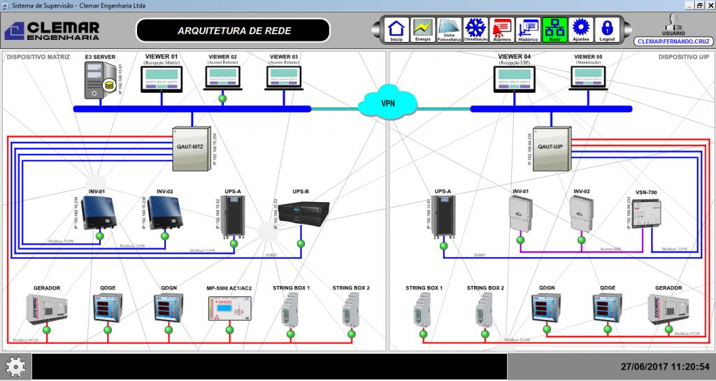Figura 5. Arquitetura do sistema de automação das usinas