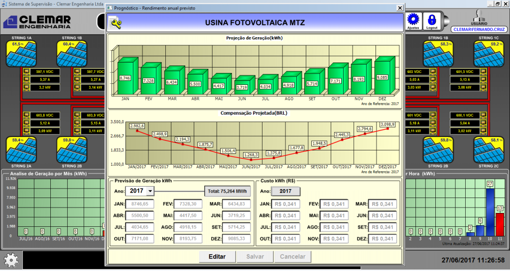Figure 4. Energy generation's monthly projection for the Florianópolis plant