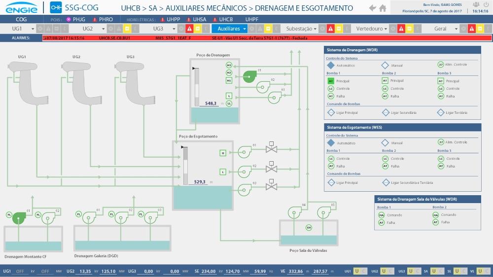 Figura 3. Controle dos sistemas de drenagem e esgotamento