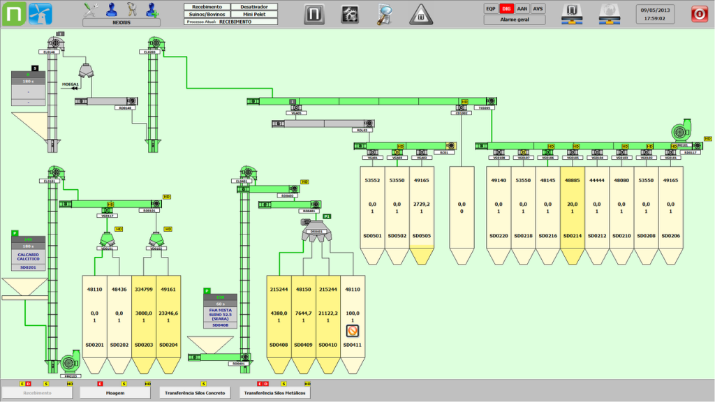 Figure 2. Monitoring the products to be employed in the production of animal feed
