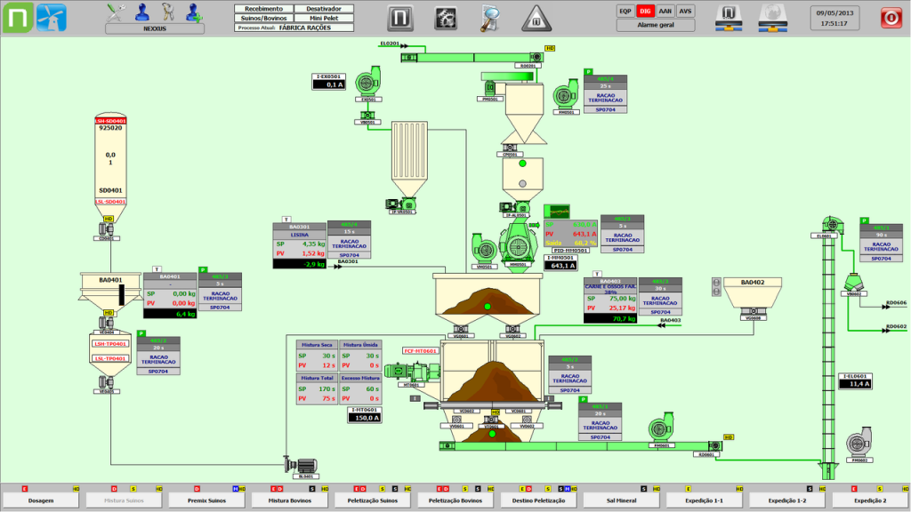 Figura 3. Tela de monitoramento das misturas dos produtos sólidos e líquidos