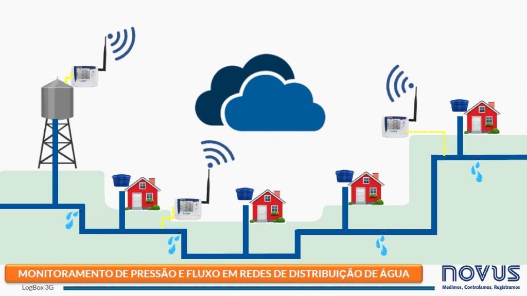 Imagem ilustrando o uso do LogBox 3G para monitorar a pressão e fluxo de água em redes de distribuição