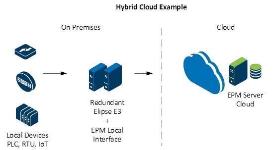 Cloud Solutions_PT_f2